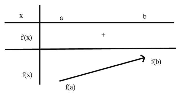 Mối liên hệ giữ f'(x) và f(x) khi xét tính đồng biến nghịch biến của hàm số