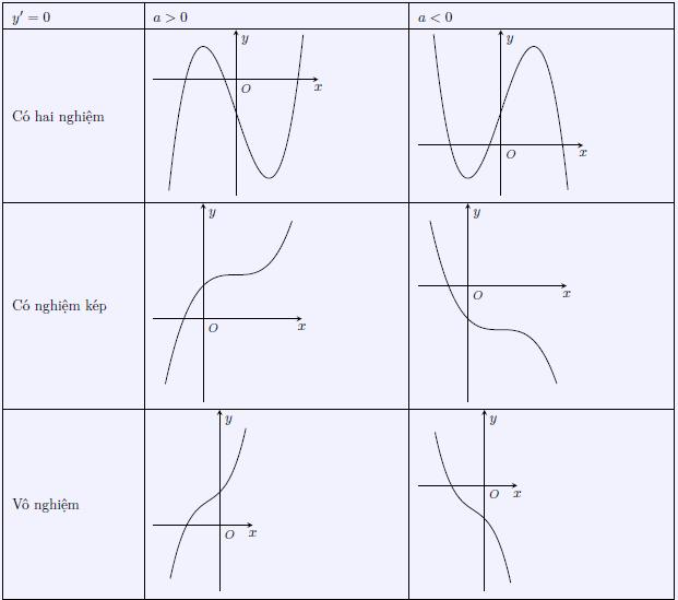 Khảo sát sự biến thiên hàm số y = ax3 + bx2 + cx + d