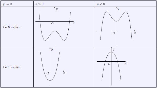 Khảo sát sự biến thiên và vẽ đồ thị hàm số y = ax4 + bx2 + c