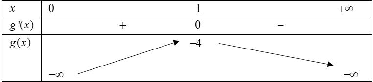 Tìm m để hàm phân thức đơn điệu trên R